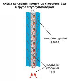 Схема движения продуктов сгорания газа в трубе с турбулизатором