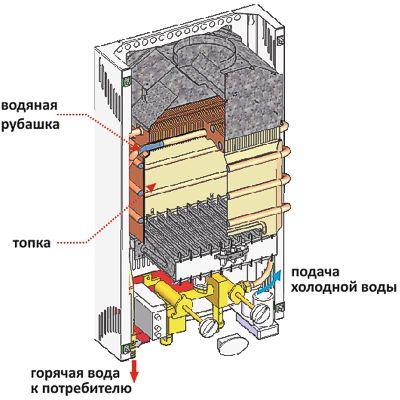 Колонка РОСС в разрезе