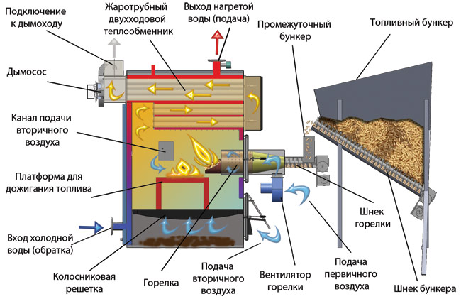Схема работы твердотопливного котла с автоматической загрузкой