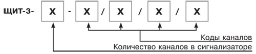 Система кодирования обозначений ЩИТ-3